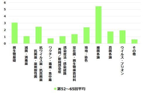 52~65回微生物平均出題数