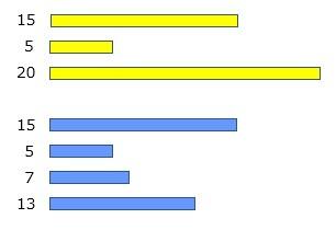 PCR-RFLP制限酵素処理後
