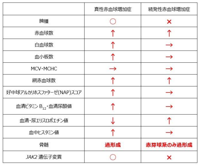 真性赤血球増加症と続発性赤血球増加症の比較