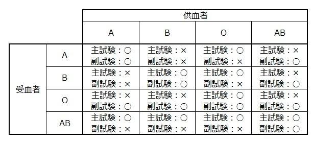 交差適合試験結果
