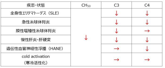 血清補体価が減少する疾患のC3・C4変化